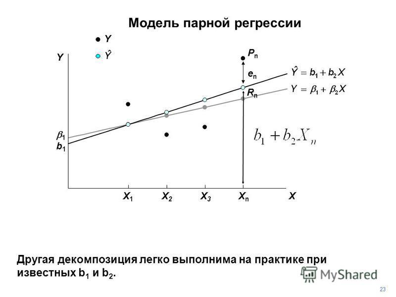 PnPn Другая декомпозиция легко выполнима на практике при известных b 1 и b 2. 2323 enen RnRn 1 b1b1 Y Y X X1X1 X2X2 X3X3 XnXn Модель парной регрессии