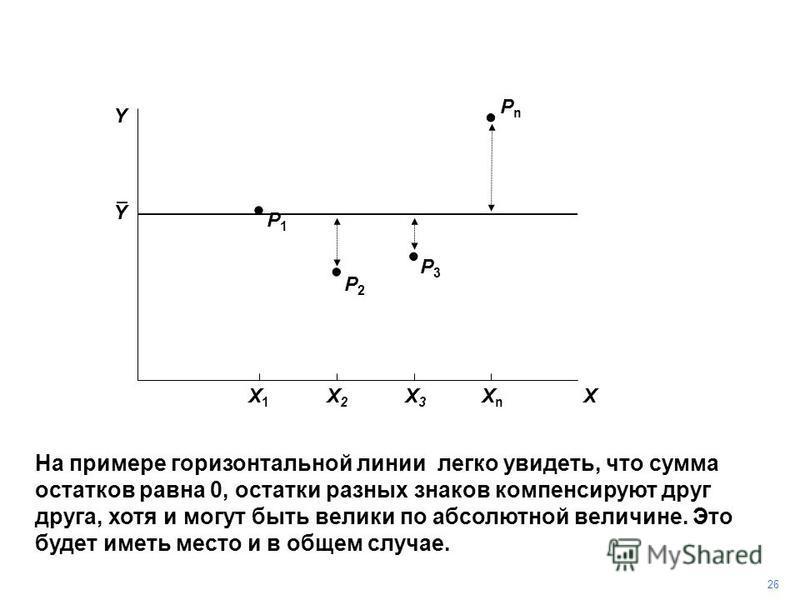 PnPn На примере горизонтальной линии легко увидеть, что сумма остатков равна 0, остатки разных знаков компенсируют друг друга, хотя и могут быть велики по абсолютной величине. Это будет иметь место и в общем случае. P3P3 P2P2 P1P1 Y 26 X X1X1 X2X2 X3