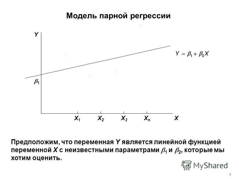 4 Y Предположим, что переменная Y является линейной функцией переменной X с неизвестными параметрами 1 и 2, которые мы хотим оценить. 1 X X1X1 X2X2 X3X3 XnXn Модель парной регрессии