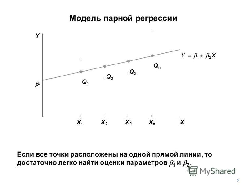 Если все точки расположены на одной прямой линии, то достаточно легко найти оценки параметров 1 и 2. Q1Q1 Q2Q2 Q3Q3 QnQn 5 1 Y X X1X1 X2X2 X3X3 XnXn Модель парной регрессии