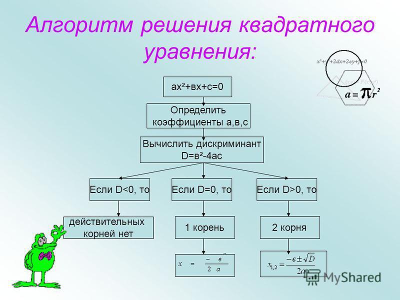 Устно найдем корни уравнений по теореме обратной теореме Виета: х 2 -5 х+6=0 х 2 -9 х+20=0 х 2 +3x+2=0