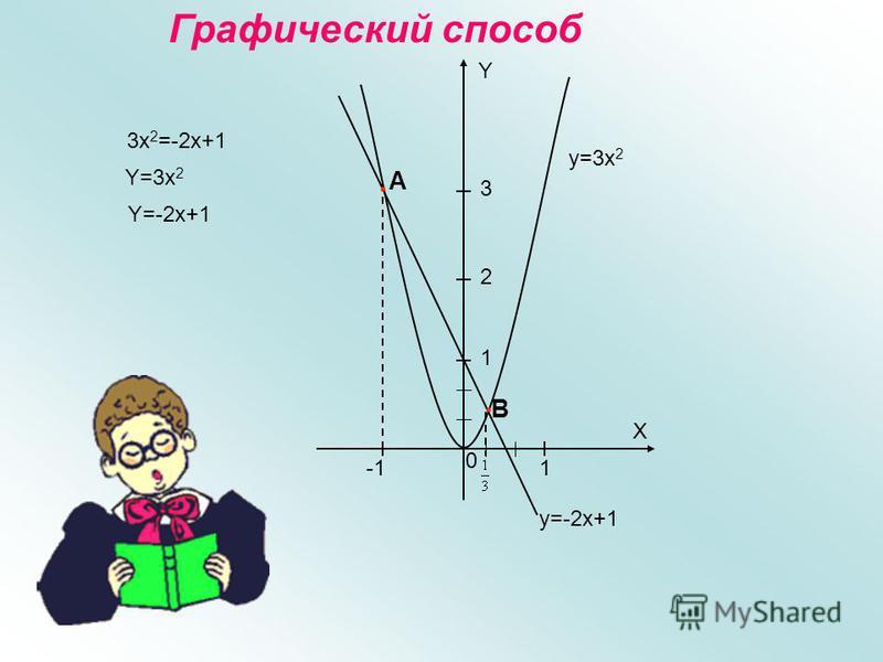 По формуле a x 2 + b x + c=a(x-x 1 )(x-x 2 ). Разложим на множители: 5 х² - 8 х + 3 = 5(х-1)(х- 3/5)= (х-1)(5 х-3)