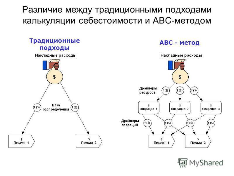 Традиционные подходы ABC - метод Различие между традиционными подходами калькуляции себестоимости и ABC-методом