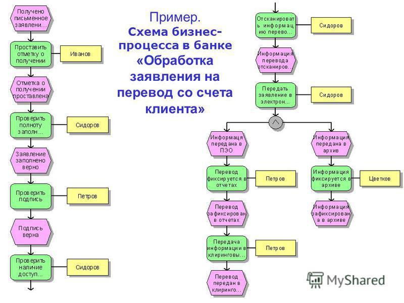 Пример. Схема бизнес- процесса в банке «Обработка заявления на перевод со счета клиента»
