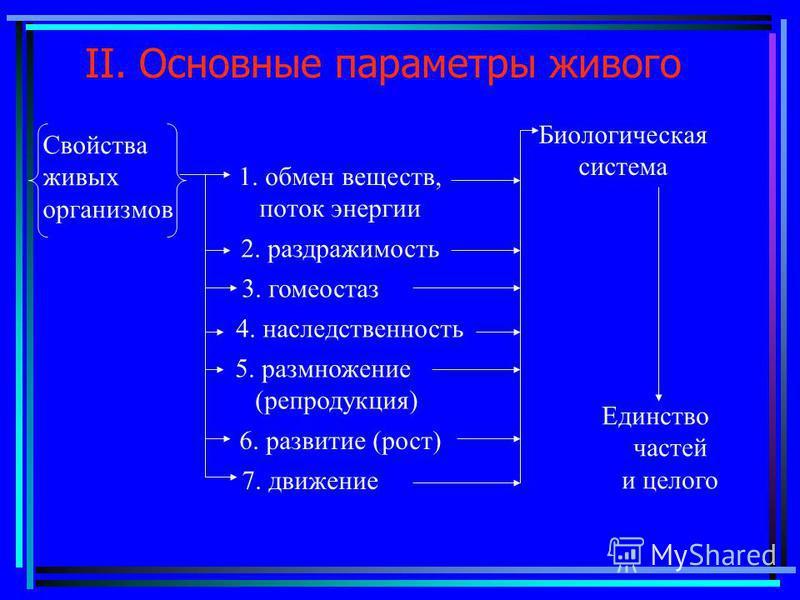 II. Основные параметры живого Биологическая система 1. обмен веществ, поток энергии 2. раздражимость 3. гомеостаз 4. наследственность 5. размножение (репродукция) 6. развитие (рост) 7. движение Единство частей и целого Свойства живых организмов