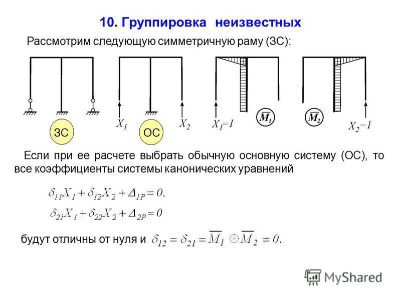 ОС ЗС 10. Группировка неизвестных Рассмотрим следующую симметричную раму (ЗС): Если при ее расчете выбрать обычную основную систему (ОС), то все коэффициенты системы канонических уравнений будут отличны от нуля и