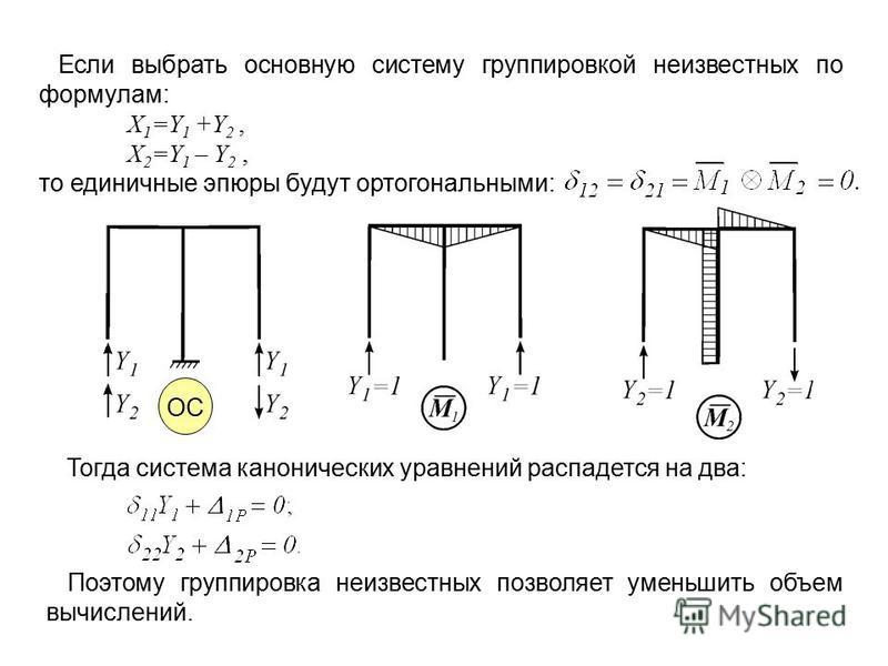 ОС Если выбрать основную систему группировкой неизвестных по формулам: X 1 =Y 1 +Y 2, X 2 =Y 1 – Y 2, то единичные эпюры будут ортогональными: Поэтому группировка неизвестных позволяет уменьшить объем вычислений. Тогда система канонических уравнений