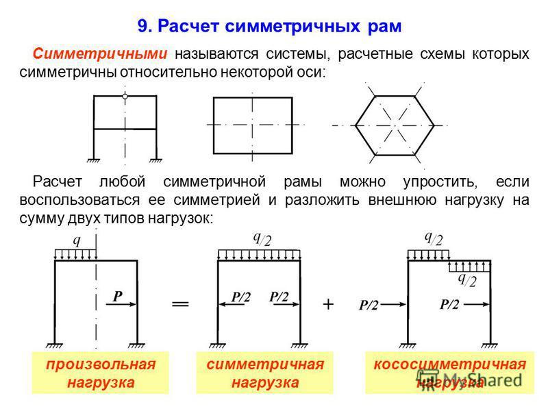 9. Расчет симметричных рам Расчет любой симметричной рамы можно упростить, если воспользоваться ее симметрией и разложить внешнюю нагрузку на сумму двух типов нагрузок: Симметричными называются системы, расчетные схемы которых симметричны относительн
