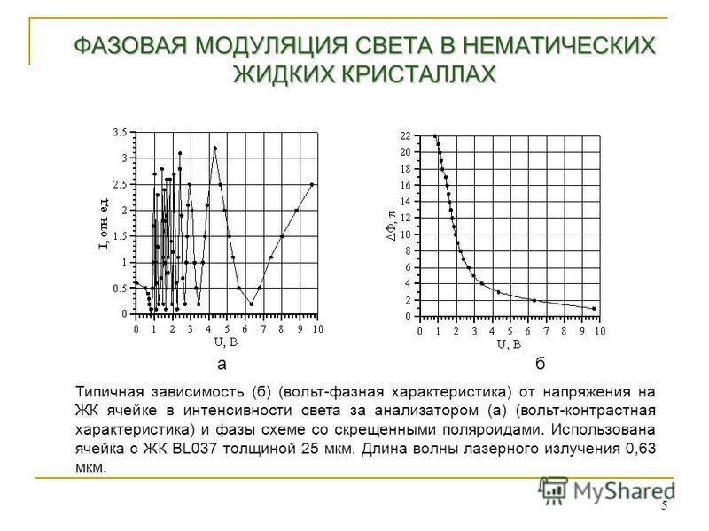 ФАЗОВАЯ МОДУЛЯЦИЯ СВЕТА В НЕМАТИЧЕСКИХ ЖИДКИХ КРИСТАЛЛАХ 5 Типичная зависимость (б) (вольт-фазная характеристика) от напряжения на ЖК ячейке в интенсивности света за анализатором (а) (вольт-контрастная характеристика) и фазы схеме со скрещенными поля
