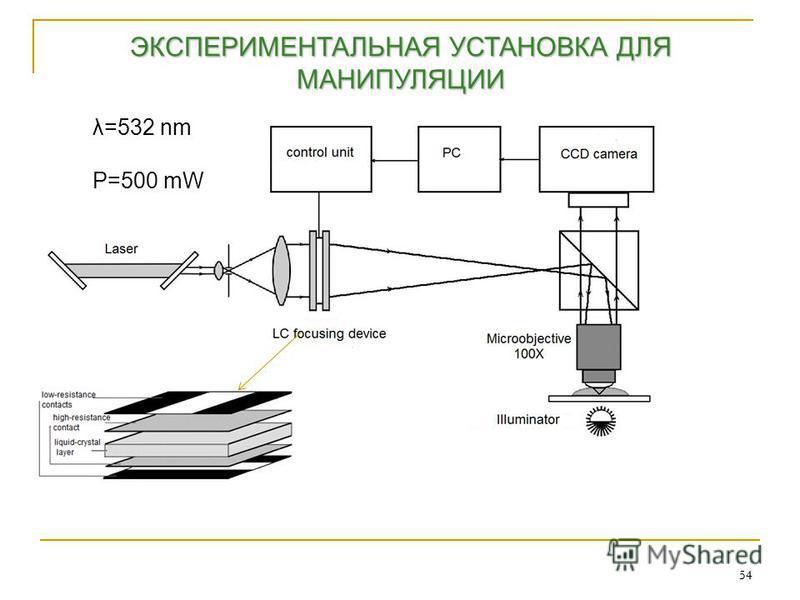 54 ЭКСПЕРИМЕНТАЛЬНАЯ УСТАНОВКА ДЛЯ МАНИПУЛЯЦИИ λ=532 nm P=500 mW