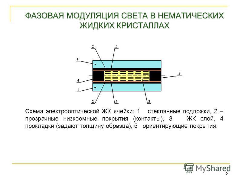 ФАЗОВАЯ МОДУЛЯЦИЯ СВЕТА В НЕМАТИЧЕСКИХ ЖИДКИХ КРИСТАЛЛАХ 5 Схема электрооптической ЖК ячейки: 1 стеклянные подложки, 2 – прозрачные низкоомные покрытия (контакты), 3 ЖК слой, 4 прокладки (задают толщину образца), 5 ориентирующие покрытия.