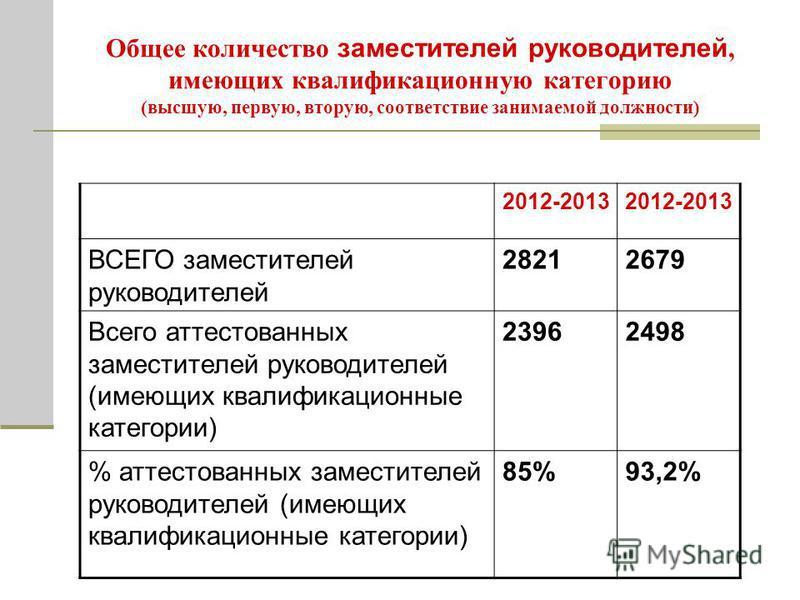 Общее количество заместителей руководителей, имеющих квалификационную категорию (высшую, первую, вторую, соответствие занимаемой должности) 2012-2013 ВСЕГО заместителей руководителей 28212679 Всего аттестованных заместителей руководителей (имеющих кв