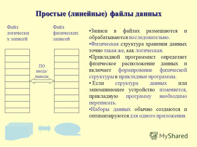 Физическая структура хранения