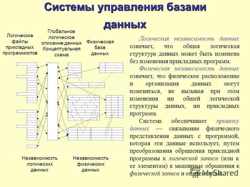 Системы управления базами данных Независимость логических данных Независимость физических данных Логические файлы прикладных программистов Глобальное логическое описание данных Концептуальная схема Физическая база данных Логическая независимость данн