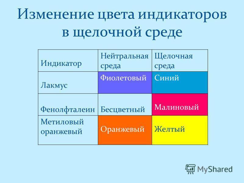 Изменение цвета индикаторов в щелочной среде Индикатор Нейтральная среда Щелочная среда Лакмус Фиолетовый Синий Фенолфталеин Бесцветный Малиновый Метиловый оранжевый Оранжевый Желтый