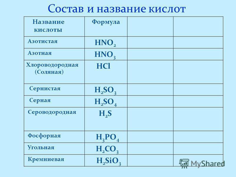 Состав и название кислот Название кислоты Формула Азотистая HNO 2 Азотная HNO 3 Хлороводородная (Соляная) HCl Сернистая H 2 SO 3 Серная H 2 SO 4 Сероводородная H 2 S Фосфорная H 3 PO 4 Угольная H 2 CO 3 Кремниевая H 2 SiO 3
