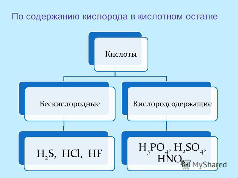 Кислоты Бескислородные H2S, HCl, HF Кислородсодержащие H3PO4, H 2 SO4, HNO3, По содержанию кислорода в кислотном остатке