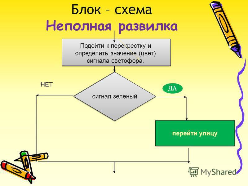 Блок – схема Неполная развилка сигнал зеленый перейти улицу Подойти к перекрестку и определить значение (цвет) сигнала светофора. НЕТ ДА сигнал зеленый