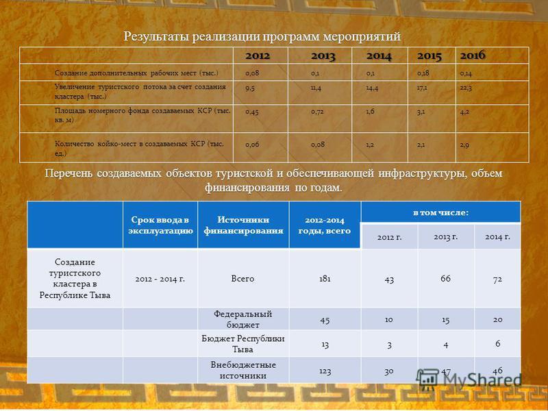Результаты реализации мероприятий программы 20122013201420152016 Создание дополнительных рабочих мест (тыс.)0,080,1 0,180,14 Увеличение туристского потока за счет создания кластера (тыс.) 9,511,414,417,122,3 Площадь номерного фонда создаваемых КСР (т
