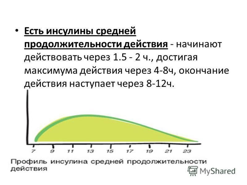 Есть инсулины средней продолжительности действия - начинают действовать через 1.5 - 2 ч., достигая максимума действия через 4-8 ч, окончание действия наступает через 8-12 ч.