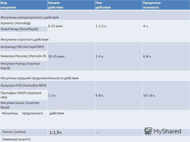 Вид инсулина Начало действия Пик действия Продолжи- тельность Инсулины ультракороткого действия Хумалог (Humalog) 0-15 мин.1-1,5 ч.4 ч. Ново Рапид (NovoRapid) Инсулины короткого действия Актрапид HM (Actrapid MH) 30-45 мин.2-4 ч.6-8 ч. Химулин Регуля