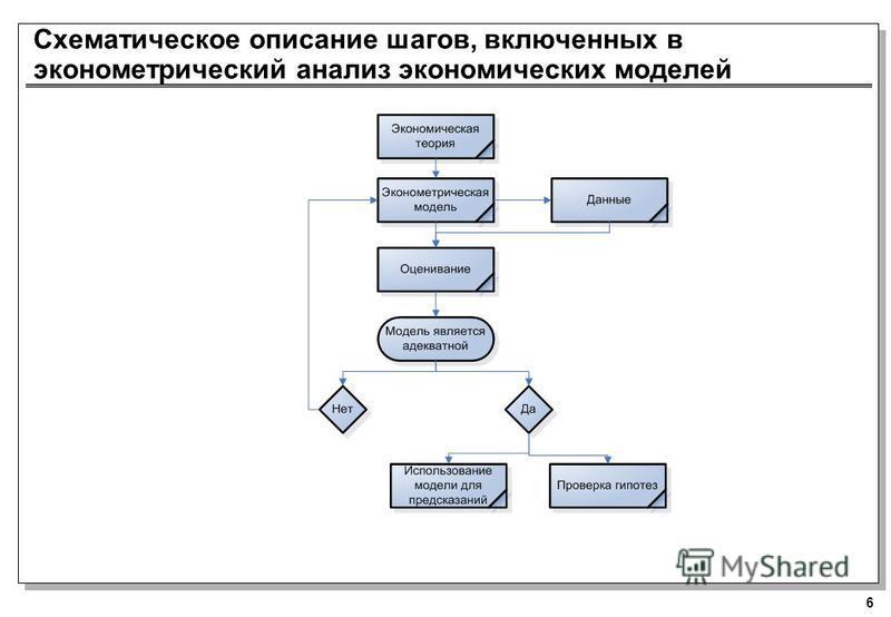 6 Схематическое описание шагов, включенных в эконометрический анализ экономических моделей