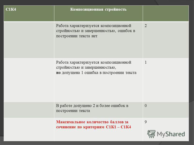 С1К4Композиционная стройность Работа характеризуется композиционной стройностью и завершенностью, ошибок в построении текста нет 2 Работа характеризуется композиционной стройностью и завершенностью, но допущена 1 ошибка в построении текста 1 В работе
