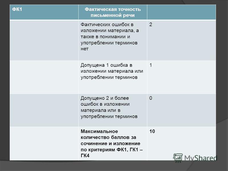 ФК1Фактическая точность письменной речи Фактических ошибок в изложении материала, а также в понимании и употреблении терминов нет 2 Допущена 1 ошибка в изложении материала или употреблении терминов 1 Допущено 2 и более ошибок в изложении материала ил