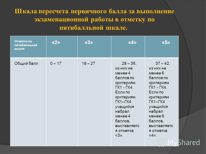 Шкала пересчета первичного балла за выполнение экзаменационной работы в отметку по пятибалльной шкале. Отметка по пятибалльной шкале «2» «3» «4» «5» Общий балл 0 – 1718 – 27 28 – 36, из них не менее 4 баллов по критериям ГК1 - ГК4. Если по критериям