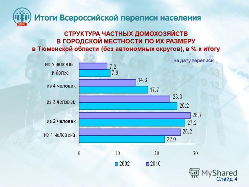 СТРУКТУРА ЧАСТНЫХ ДОМОХОЗЯЙСТВ В ГОРОДСКОЙ МЕСТНОСТИ ПО ИХ РАЗМЕРУ в Тюменской области (без автономных округов), в % к итогу на дату переписи из 2 человек из 4 человек Слайд 4
