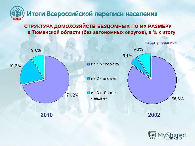 СТРУКТУРА ДОМОХОЗЯЙСТВ БЕЗДОМНЫХ ПО ИХ РАЗМЕРУ в Тюменской области (без автономных округов), в % к итогу Слайд 8 2010 2002