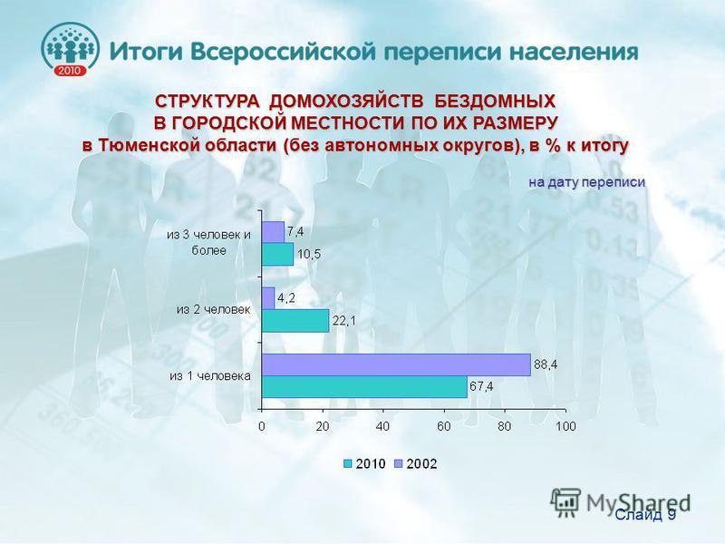 СТРУКТУРА ДОМОХОЗЯЙСТВ БЕЗДОМНЫХ В ГОРОДСКОЙ МЕСТНОСТИ ПО ИХ РАЗМЕРУ в Тюменской области (без автономных округов), в % к итогу на дату переписи Слайд 9