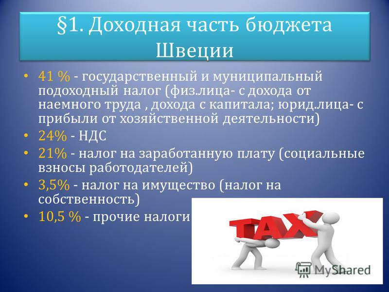 §1. Доходная часть бюджета Швеции 41 % - государственный и муниципальный подоходный налог (физ.лица- с дохода от наемного труда, дохода с капитала; юрид.лица- с прибыли от хозяйственной деятельности) 24% - НДС 21% - налог на заработанную плату (социа