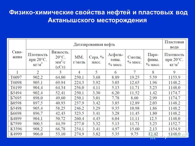 Физико-химические свойства нефтей и пластовых вод Актанышского месторождения