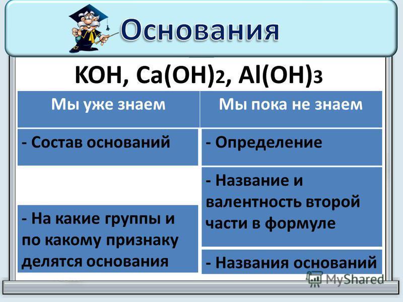 KOH, Ca(OH) 2, Al(OH) 3 Мы уже знаем Мы пока не знаем - Состав оснований- Определение - Название и валентность второй части в формуле - Названия оснований - На какие группы и по какому признаку делятся основания