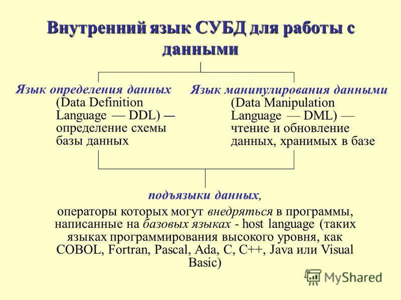 Внутренний язык СУБД для работы с данными Язык определения данных (Data Definition Language DDL) определение схемы базы данных подъязыки данных, операторы которых могут внедряться в программы, написанные на базовых языках - host language (таких языка