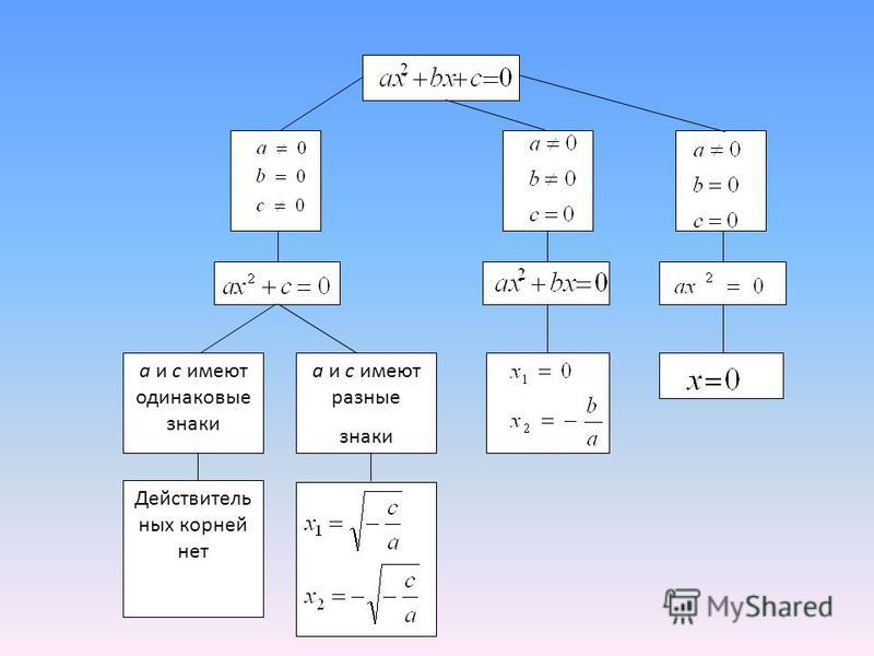 ах 2 +вх+с=0 –не приведённое х 2 +вх+с=0 –приведённое, т.к. а=1 Например: 2 х 2 +7 х -3=0 (не приведённое), х 2 + 3,5 х – 1,5=0(приведённое) а=2; в=7, с=-3 а=1, в=3,5, с=-1,5