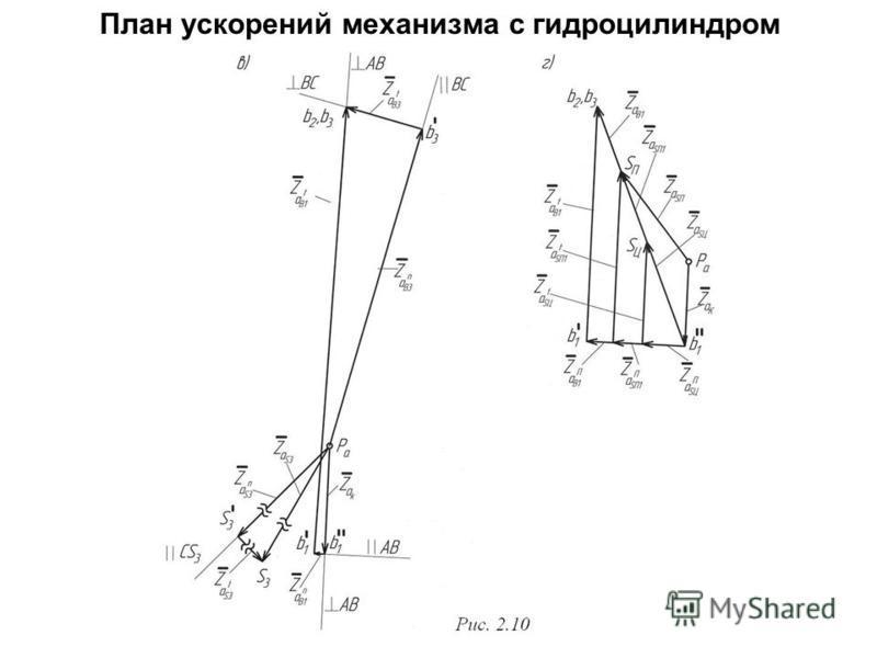 План ускорений механизма с гидроцилиндром