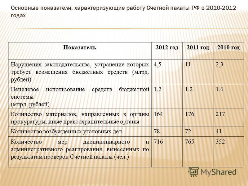 Основные показатели, характеризующие работу Счетной палаты РФ в 2010-2012 годах Показатель 2012 год 2011 год 2010 год Нарушения законодательства, устранение которых требует возмещения бюджетных средств (млрд. рублей) 4,5112,3 Нецелевое использование