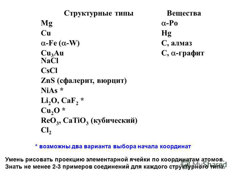 Структурные типы Вещества Mg -Po CuHg -Fe ( -W) C, алмаз Cu 3 Au NaCl С, -графит CsCl ZnS (сфалерит, вюрцит) NiAs * Li 2 O, CaF 2 * Cu 2 O * ReO 3, CaTiO 3 (кубический) Cl 2 * возможны два варианта выбора начала координат Умень рисовать проекцию элем