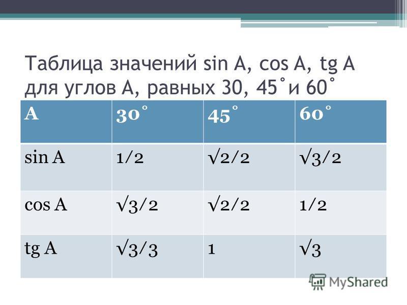 Таблица значений sin A, cos A, tg A для углов A, равных 30, 45˚и 60˚ А30˚45˚60˚ sin A1 2 23 2 cos A3 2 21 2 tg A3 13