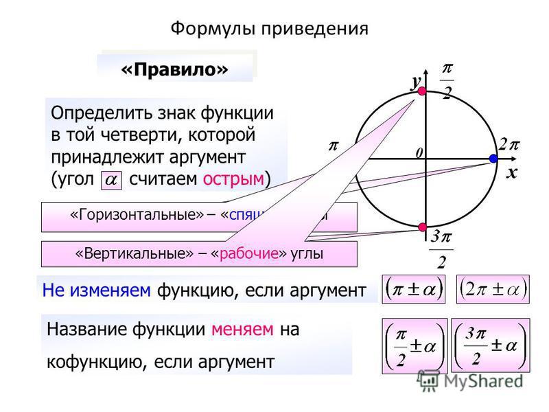 содержание Формулы приведения у х 0 Определить знак функции в той четверти, которой принадлежит аргумент (угол считаем острым) «Горизонтальные» – «спящие» углы «Вертикальные» – «рабочие» углы Название функции меняем на кофункцию, если аргумент Не изм