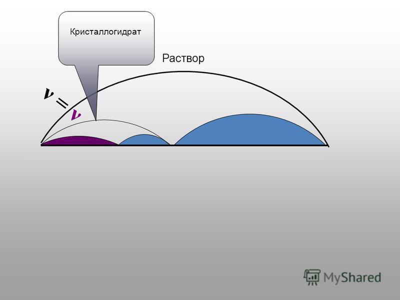 Раствор Кристаллогидрат ν = ν