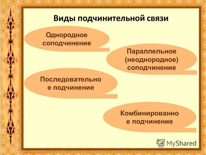 Виды подчинительной связи Однородное соподчинение Параллельное (неоднородное) соподчинение Последовательно е подчинение Комбинированно е подчинение