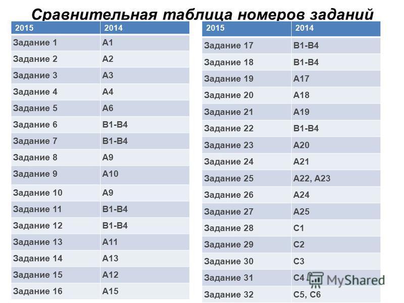 Сравнительная таблица номеров заданий 20152014 Задание 1A1 Задание 2A2 Задание 3A3 Задание 4A4 Задание 5A6 Задание 6B1-B4 Задание 7B1-B4 Задание 8A9 Задание 9A10 Задание 10A9 Задание 11B1-B4 Задание 12B1-B4 Задание 13A11 Задание 14A13 Задание 15A12 З