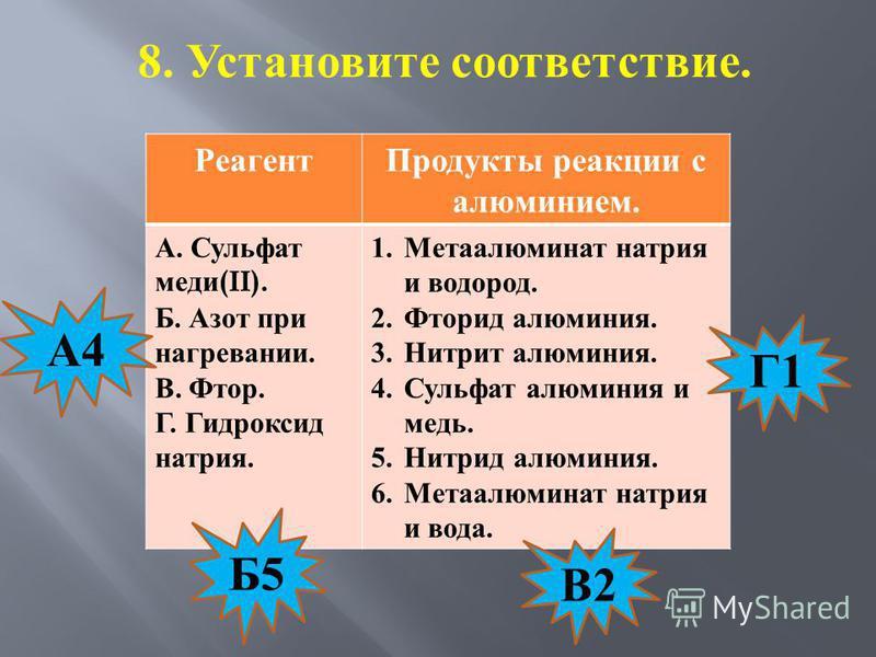 8. Установите соответствие. Реагент Продукты реакции с алюминием. А. Сульфат меди (II). Б. Азот при нагревании. В. Фтор. Г. Гидроксид натрия. 1. Метаалюминат натрия и водород. 2. Фторид алюминия. 3. Нитрит алюминия. 4. Сульфат алюминия и медь. 5. Нит