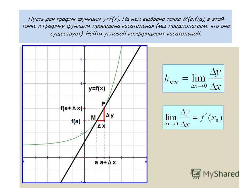 Пусть дан график функции y=f(x). На нем выбрана точка M(а;f(а), в этой точке к графику функции проведена касательная (мы предполагаем, что она существует). Найти угловой коэффициент касательной.