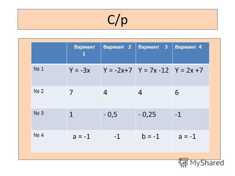 C/р Вариант 1 Вариант 2Вариант 3Вариант 4 1 Y = -3xY = -2x+7Y = 7x -12Y = 2x +7 2 7446 3 1- 0,5- 0,25 4 a = -1 b = -1 a = -1
