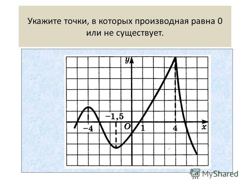 Укажите точки, в которых производная равна 0 или не существует.