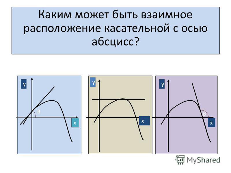 Каким может быть взаимное расположение касательной с осью абсцисс? у уу х х х β β
